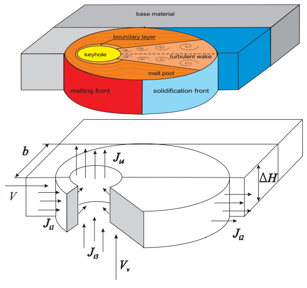 Development of a theory for alloying element losses during laser beam welding